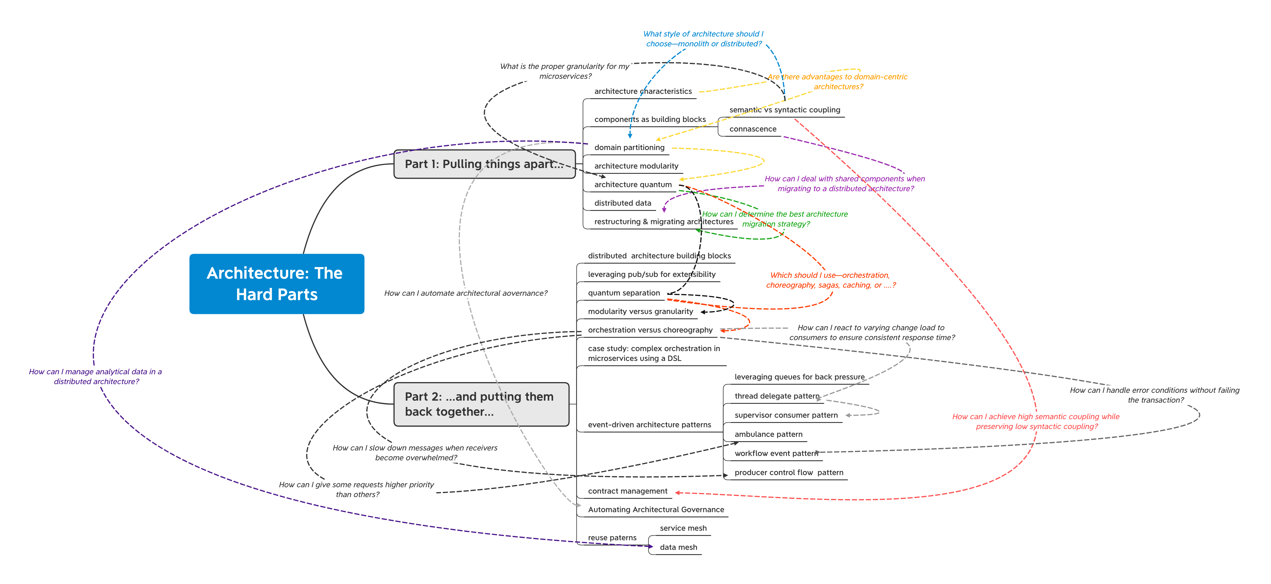 Mind map of Architecture: The Hard Parts work in progress